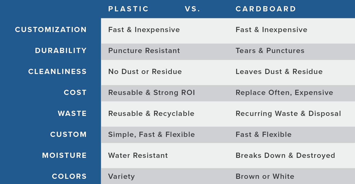Plastic vs cardboard